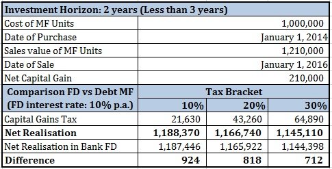 20160130_Bank FD vs Debt Mutual Fund Return Comparison Part 1