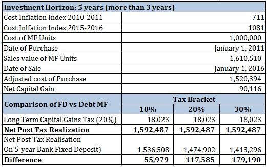 20160130 Bank FD vs Debt Mutual Funds Return Comparison Part 2