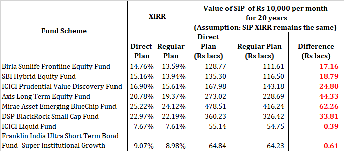 direct vs regular mutual fund returns direct plan vs regular plan calculator