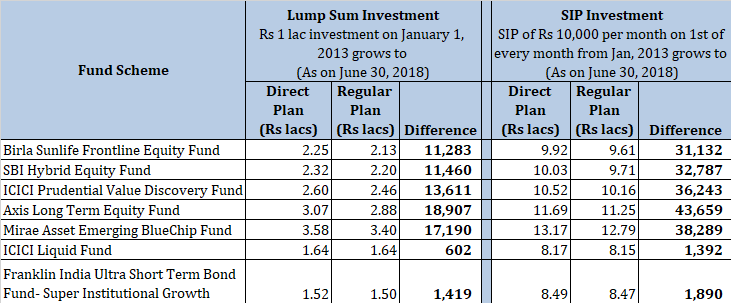 comparison direct and regular mutual funds 5 years