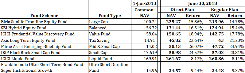 direct mutual funds performance compare regular plans