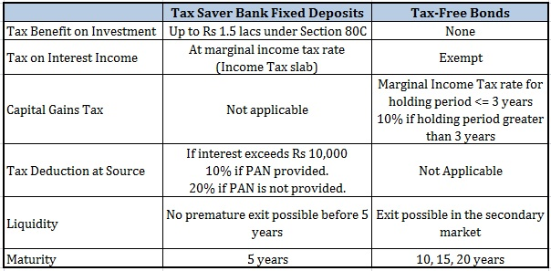 20160204 Tax saver fixed deposit vs Tax-free bonds