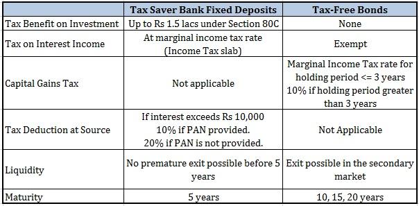 20160204 Tax saver fixed deposit vs Tax-free bonds
