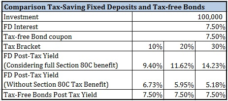 20160204 Tax-saving Fixed Deposits vs Tax-free bonds