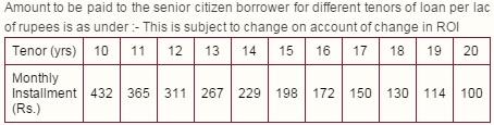 Reverse Mortgage Loan Scheme PNB Baghban