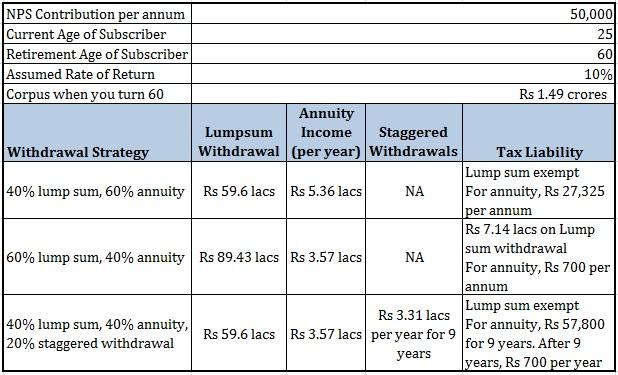 NPS Tax benefits tax treatment at maturity