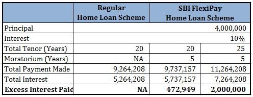 SBI FlexiPay Home Loan Scheme Comparison