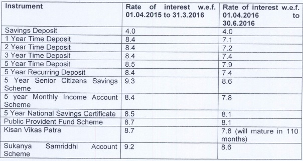 Small savings interest rate cut PPF interest rate cut