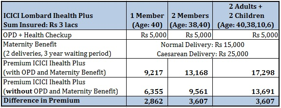 health insurance plan opd cover ICICI Lombard IHealth Plus