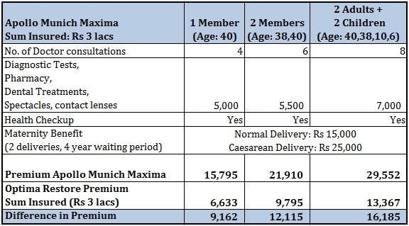 health insurance plan with opd coverage Apollo Munich Maxima