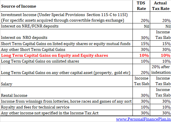 TDS Rates for NRIs TDS on capital gains for NRI income tax rates for NRI