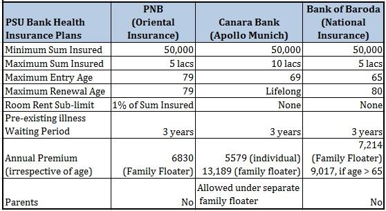 PSU Bank Health Insurance Feature Comparison