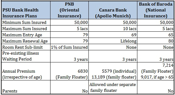 Psu Bank Health Insurance Can Be A Boon For Senior Citizens