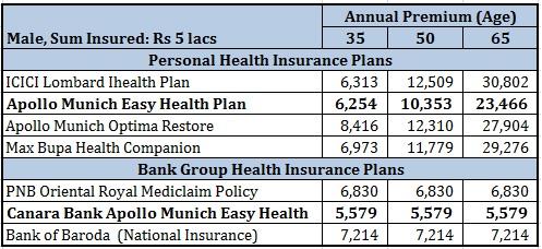 PSU Bank Health Insurance Premium Comparison
