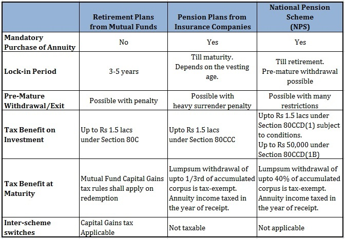 Pension Plans from Mutual Funds Comparison with Pension