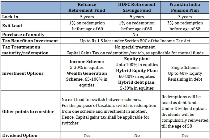 Retirement Plans from Mutual Funds Comparison