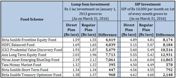 comparison of mutual funds Mutual funds mutual funds ishares etfs ishares etfs  529 comparison tool look at different plans to see which the best option for you is use tool use tool.