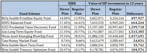 difference direct plans vs Regular plans mutual funds 3 years 3