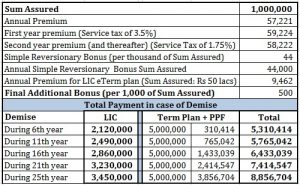 LIC Money back plan 25 years review 2