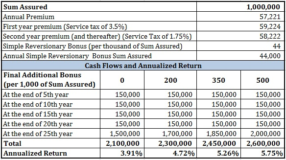 LIC Money back plan 25 years review