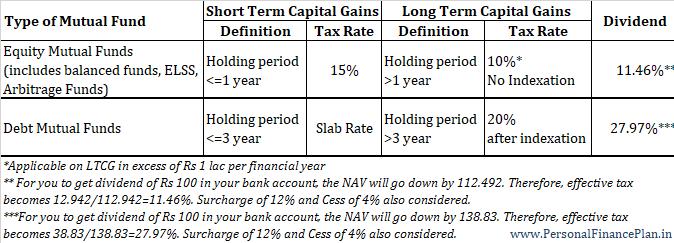 icici nri mutual funds taxation nri capital gains tax on mutual funds 1