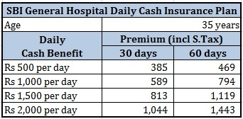 SBI General Hospital Daily Cash Hospital Cash insurance Premium