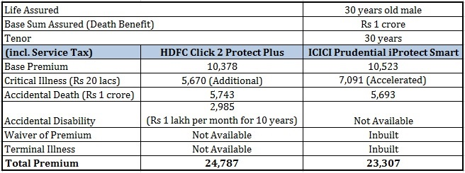 Life Insurance Riders HDFC Click 2 Protect Plus ICICI Prudential IProtect Smart
