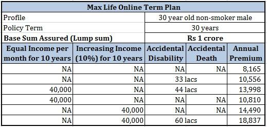 Best term insurance plan premium quotes
