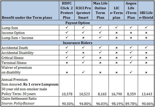 Best term life insurance plan premium quotes 1 best term insurance plan