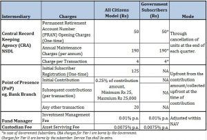NPS Charges