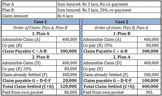 two Health insurance plans two policies Claim illustration claim settled