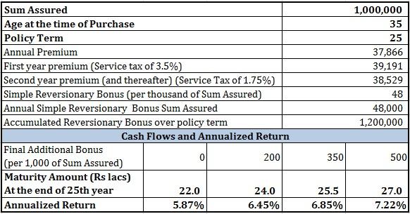 Icici Home Finance Fd Review