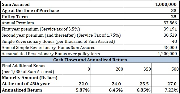 LIC New Endowment Plan review comparison PPF term plan 1
