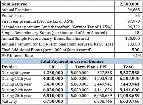 review LIC New Endowment Plan comparison PPF term plan 3