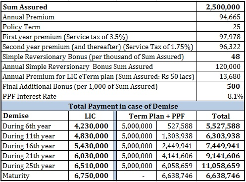 review LIC New Endowment Plan comparison PPF term plan 3