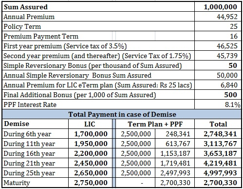 Review LIC Jeevan Labh Review PPF term plan comparison