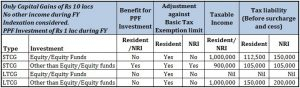 Capital gains tax for NRI guide Non resident 1 captial gains tax guide for NRIs