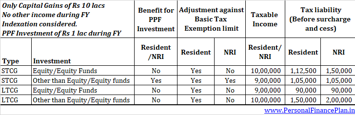 capital gains tax from NRIs non-residents