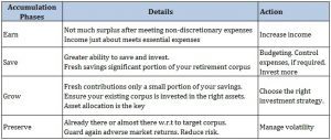 Retirement Planning_four phases earn save grow preserve