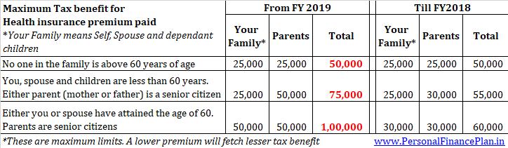health insurance tax benefit health insurance premium deduction 2018 2019