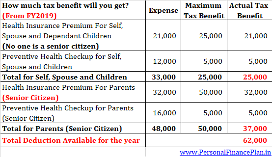 health insurance tax benefits health insurance premium deduction 2018 2019 health insurance tax exemption section 80d