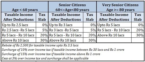 tax slabs FY2018 union budget 2017