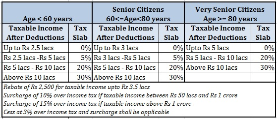 tax slabs FY2018 union budget 2017