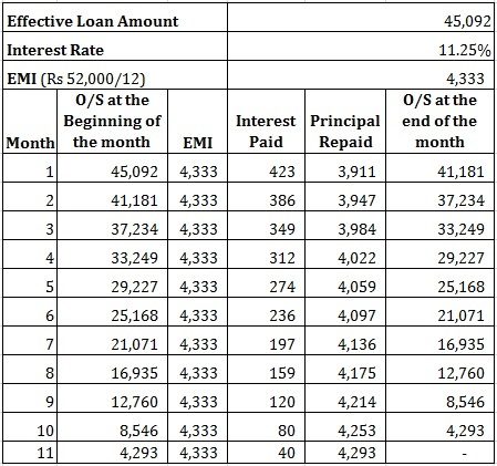 How loan at 4% can cost you 11%