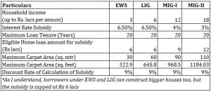 How Interest Subsidy is calculated under Credit Linked Subsidy Scheme in PMAY?