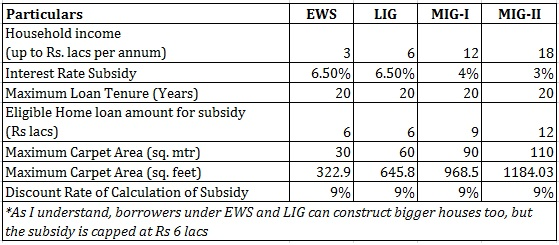Credit linked subsidy scheme calculations CLSS PMAY Pradhan Mantri Awas Yojana 1