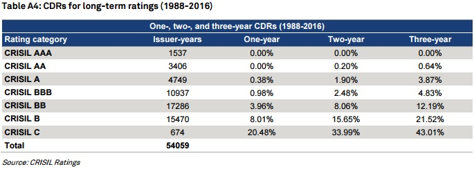 Crisil transition table debt mutual funds are risky too 2 risk in debt mutual funds credit risk interest rate risk