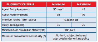 HDFC-Life-Sanchay-Non-participating-traditional-life-insurance-plan-review