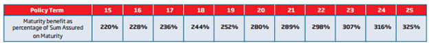 HDFC Life Sanchay Non-participating traditional life insurance plan review 2 term plan PPF