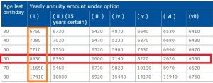 LIC Jeevan Akshay VI Annuity plans when to purchase annuity plans
